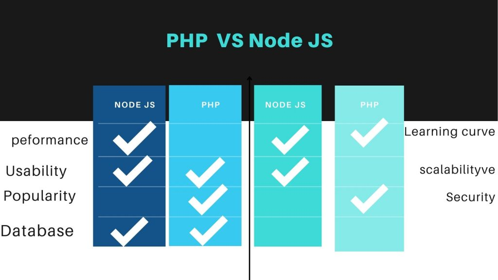 which is better php vs node js